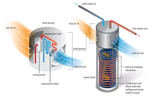 Is A Hybrid Water Heater Right For Me Delmarva